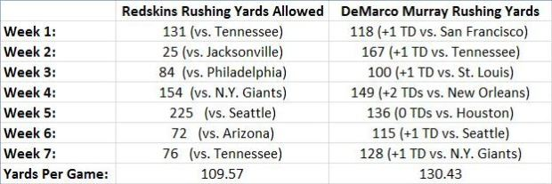 Redskins Run D vs. D. Murray