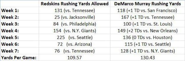 Redskins Run D vs. D. Murray